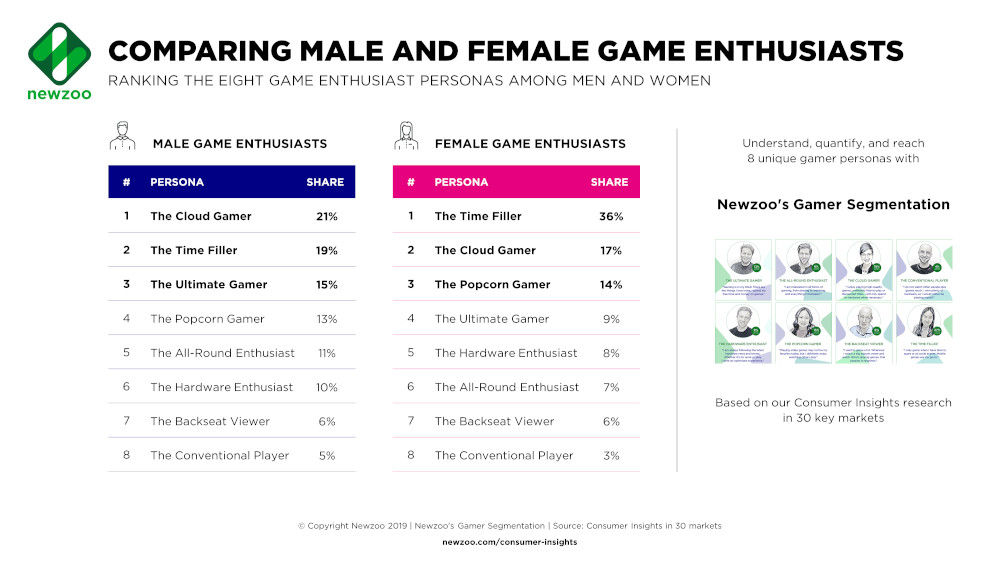 One Billion Female Gamers: How the Demographics of Play are