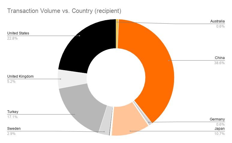 Transaction Volume vs. Country (recipient)