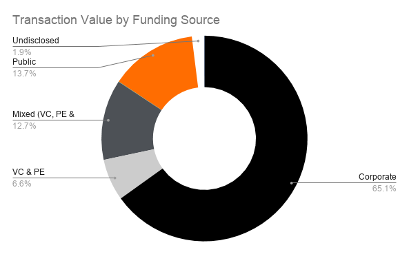 Transaction Value by Funding Source