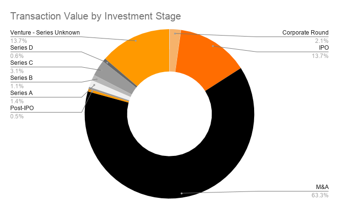 Transaction Value by Investment Stage