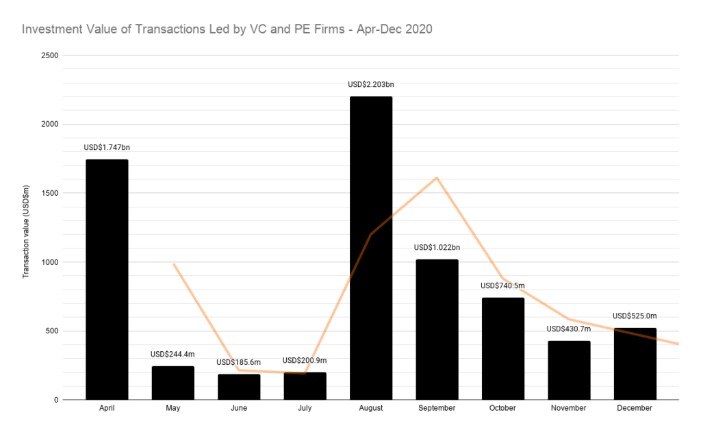 Investment Value of Transactions Led by VC and PE Firms - Apr-Dec 2020