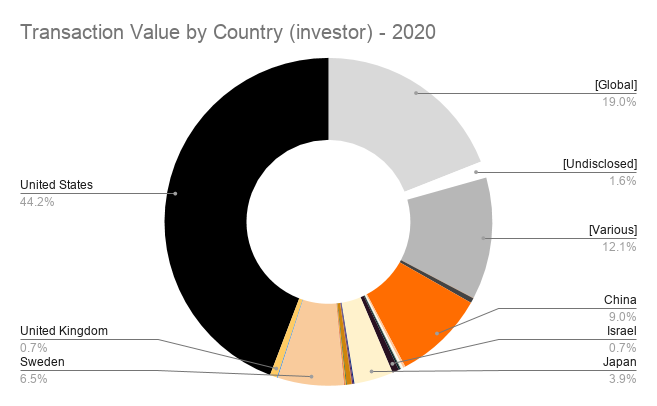 Transaction Value by Country (investor) - 2020