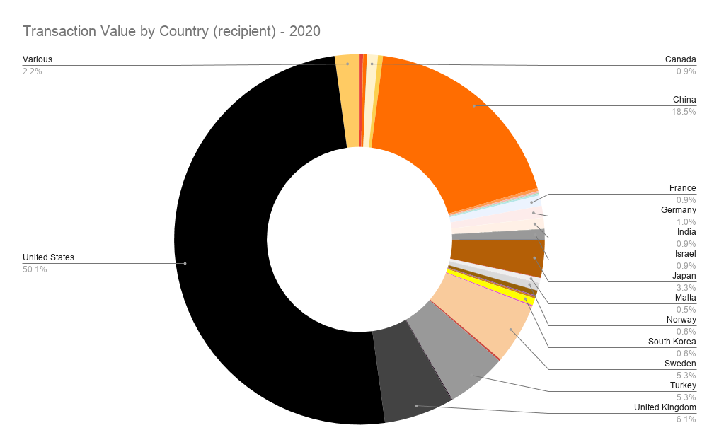 Transaction Value by Country (recipient) - 2020