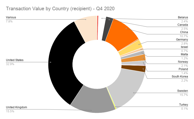 Transaction Value by Country (recipient) - Q4 2020