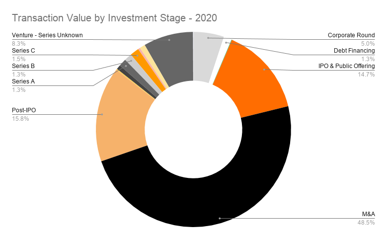 Transaction Value by Investment Stage - 2020