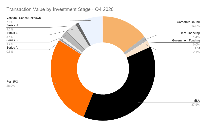 Transaction Value by Investment Stage - Q4 2020