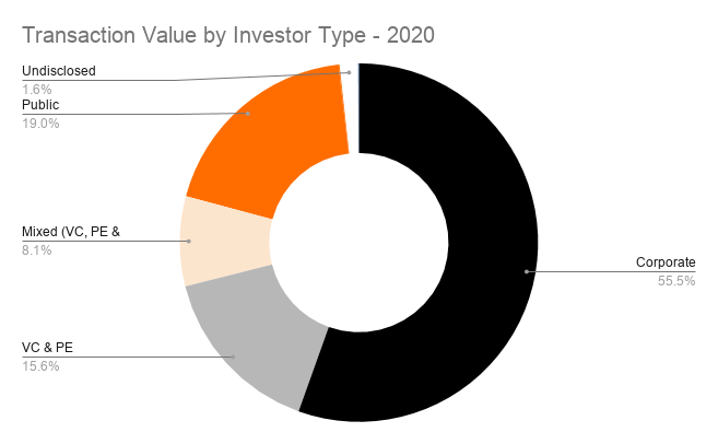 Transaction Value by Investor Type - 2020